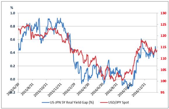 日米の5年物インフレーションスワップ金利