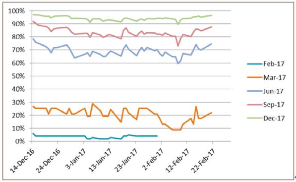 米国CME利上げ確率の推移