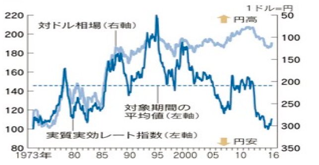円の実質実効レートとドル円相場