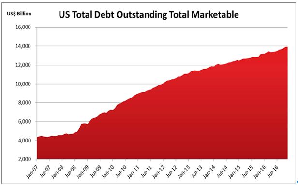 米国意外の投資家ファイナンスチャート