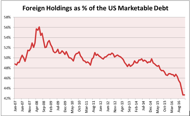 米国以外の投資家のファイナンス詳細
