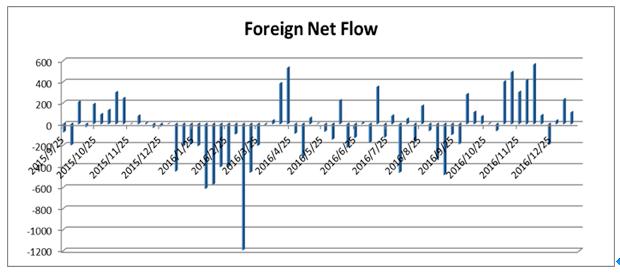 海外投資家のフローチャート