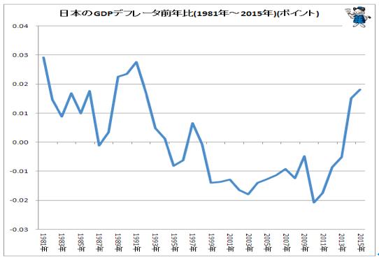 日本のGDPデフレータ前年比
