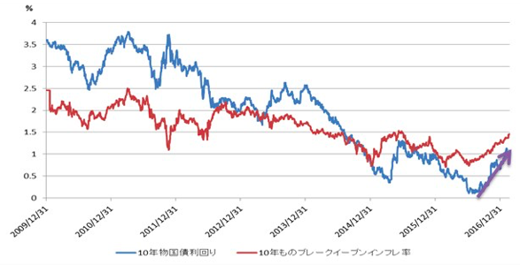 フランスの10年物国債の利回り及びブレークイーブンインフレ率(=予想インフレ率)