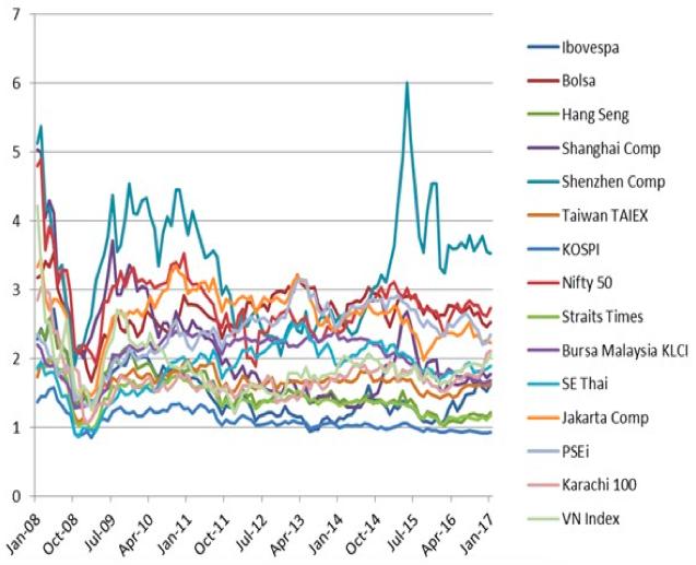 PBR新興国株式指数