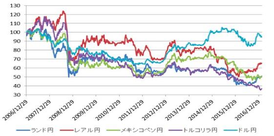 エキゾチック通貨の対円レートの推移