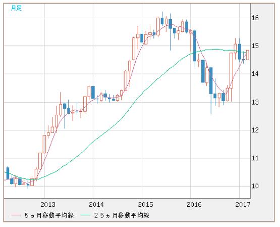 香港ドルの推移