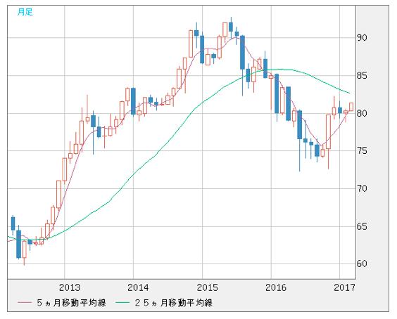 シンガポールドル円の推移
