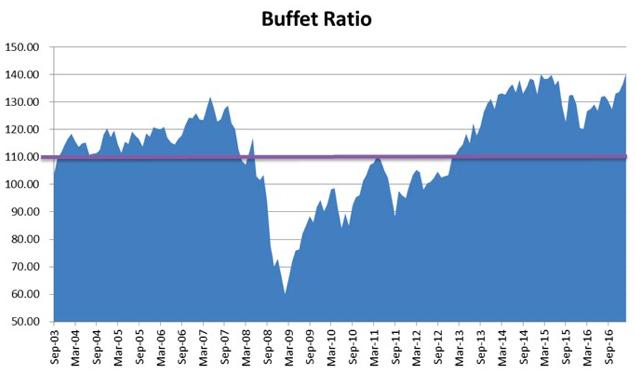 米国10年債利回りのバーチャート