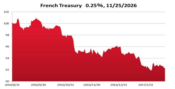 2026年11月償還ものの現物フランス国債の価格