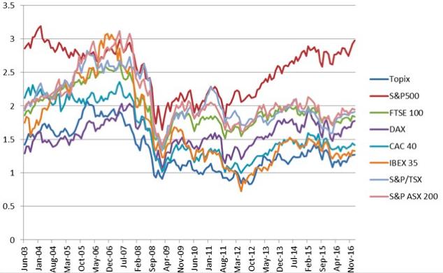 S&P500指数とトピックス指数